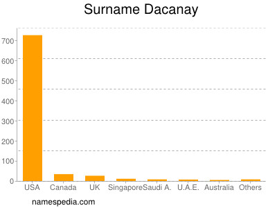 Surname Dacanay