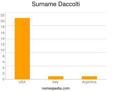 Surname Daccolti
