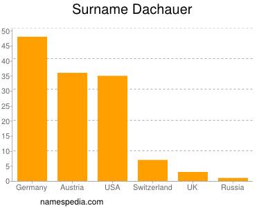 Surname Dachauer