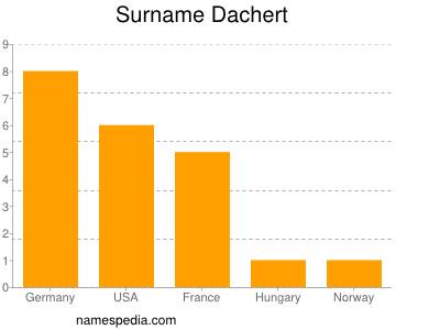 Surname Dachert