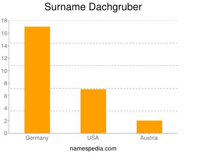 Surname Dachgruber