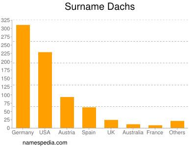 Surname Dachs