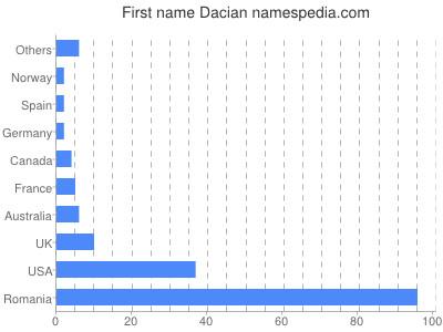 Given name Dacian