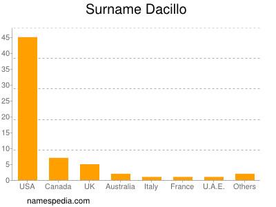 Surname Dacillo