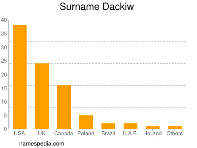 Surname Dackiw
