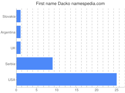 Given name Dacko
