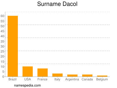 Surname Dacol