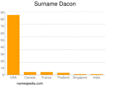 Surname Dacon