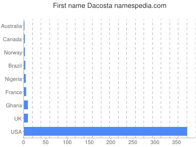 Given name Dacosta