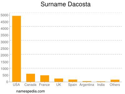 Surname Dacosta