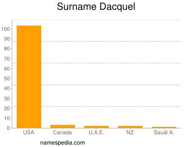 Surname Dacquel