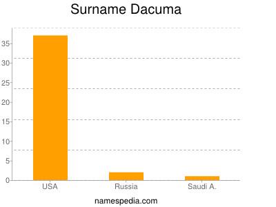 Surname Dacuma
