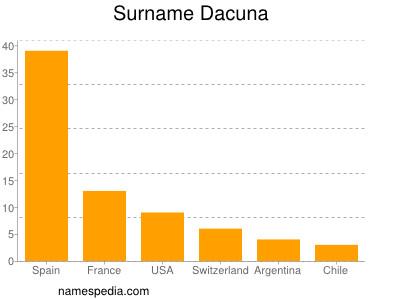 Surname Dacuna