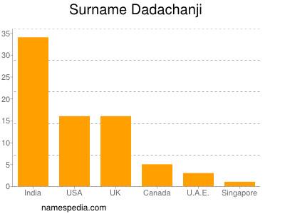 Surname Dadachanji