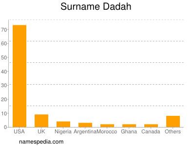 Surname Dadah