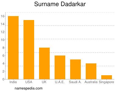 Surname Dadarkar