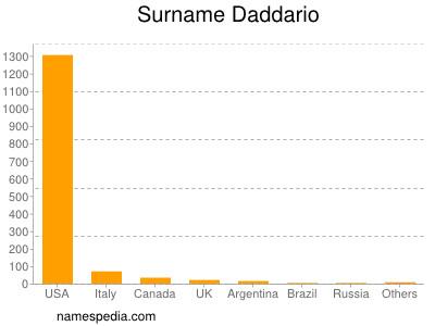 Surname Daddario