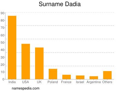 Surname Dadia