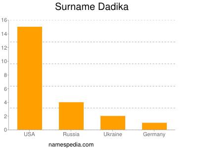 Surname Dadika