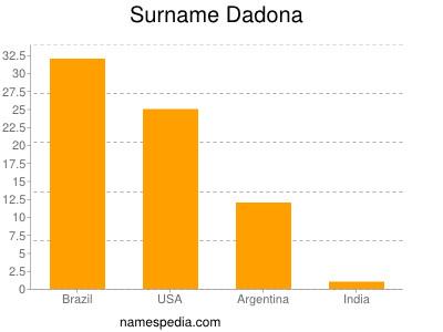 Surname Dadona