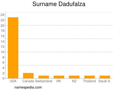 Surname Dadufalza