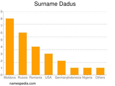 Surname Dadus