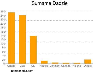 Surname Dadzie