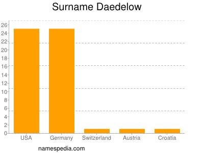 Surname Daedelow