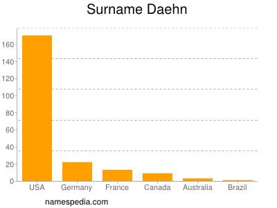 Surname Daehn
