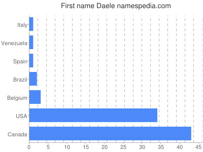 Given name Daele