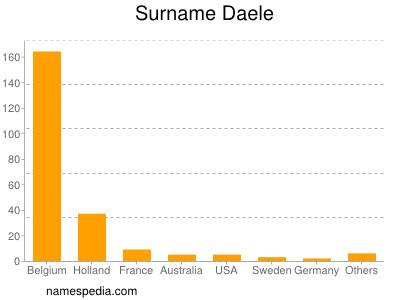 Surname Daele