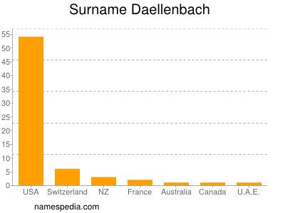 Surname Daellenbach