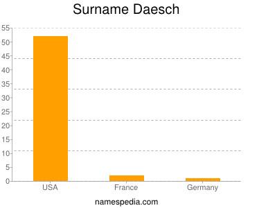 Surname Daesch