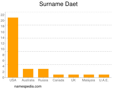 Surname Daet
