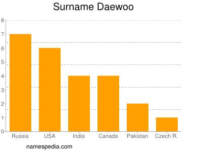 Surname Daewoo