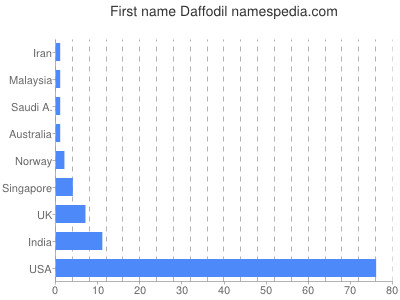 Given name Daffodil