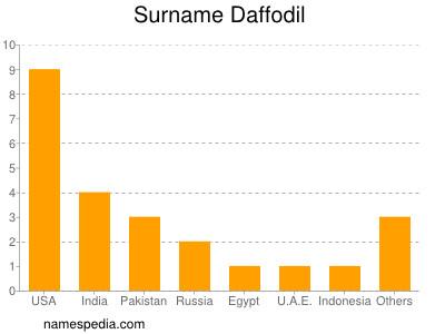 Surname Daffodil