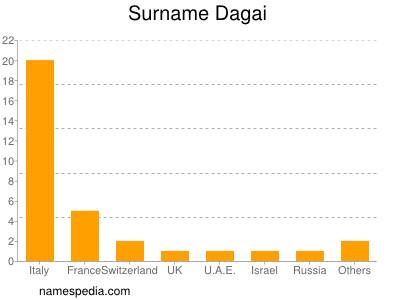 Surname Dagai