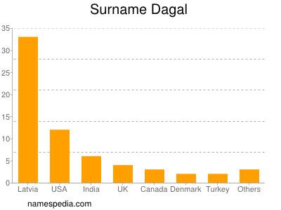 Surname Dagal