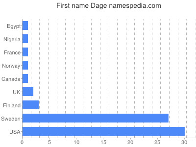 Given name Dage