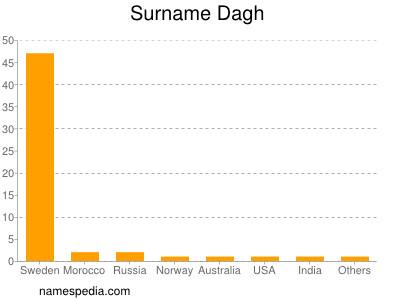 Surname Dagh
