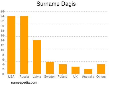Surname Dagis