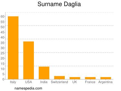 Surname Daglia