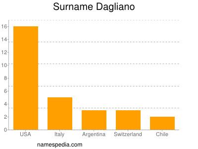 Surname Dagliano