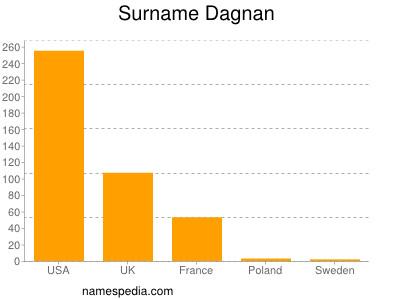 Surname Dagnan