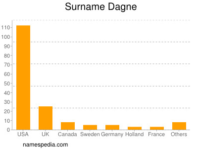 Surname Dagne