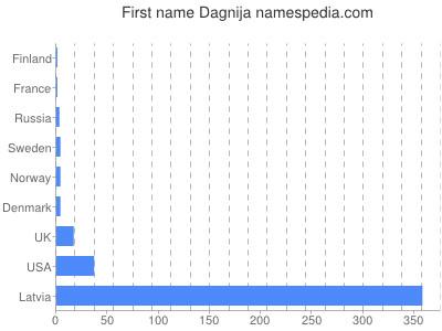 Given name Dagnija