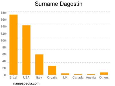 Surname Dagostin