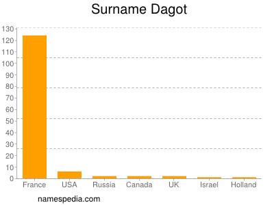 Surname Dagot