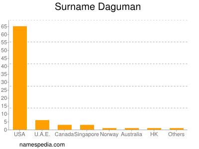 Surname Daguman